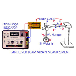 STRAIN MEASUREMENT BY USING STRAIN GAUGES
